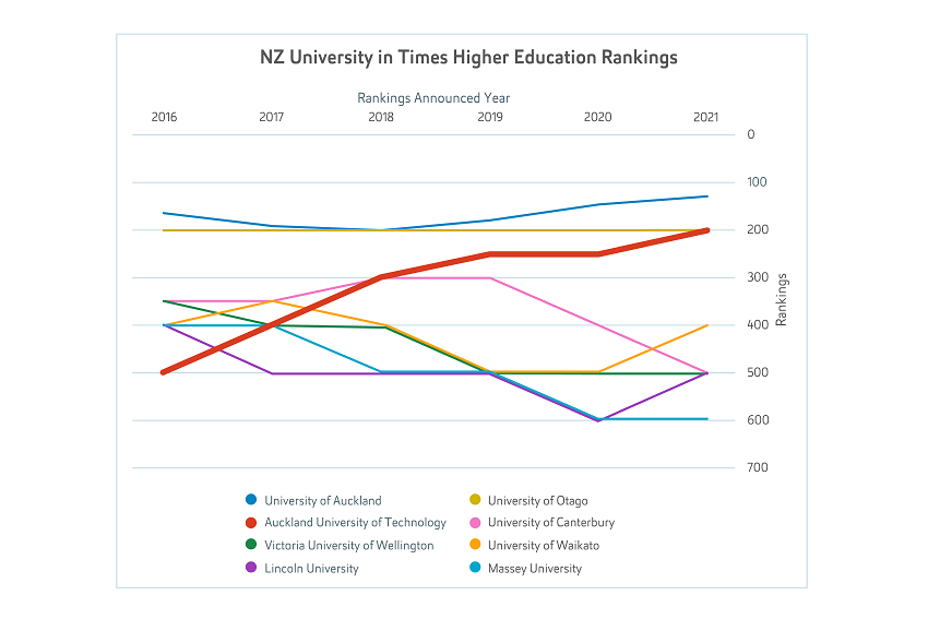 Graph of NZ universities THE rankings since 2016